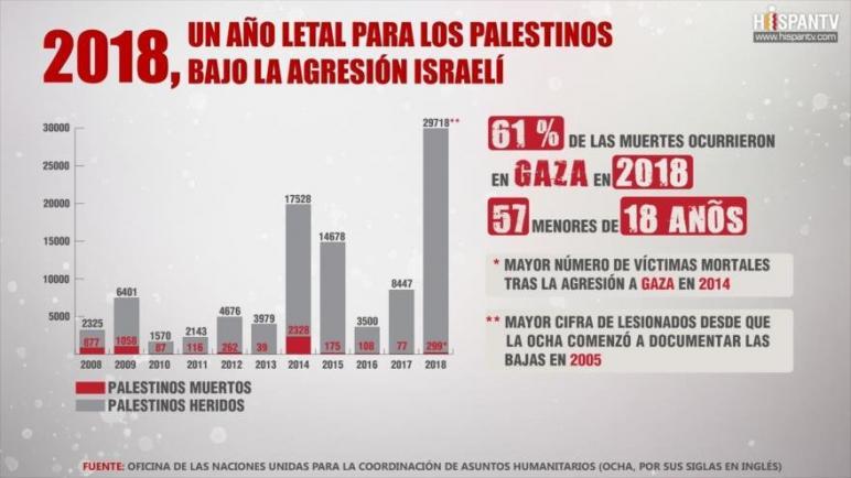 """تقرير: القمع الوحشي """"الإسرائيلي"""" أدى إلى استشهاد 299 فلسطينيا في العام 2018"""